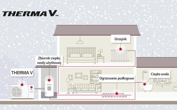 Instalacja pompy ciepła. Wymagania dla instalacji z pompą ciepła, koszty ogrzewania